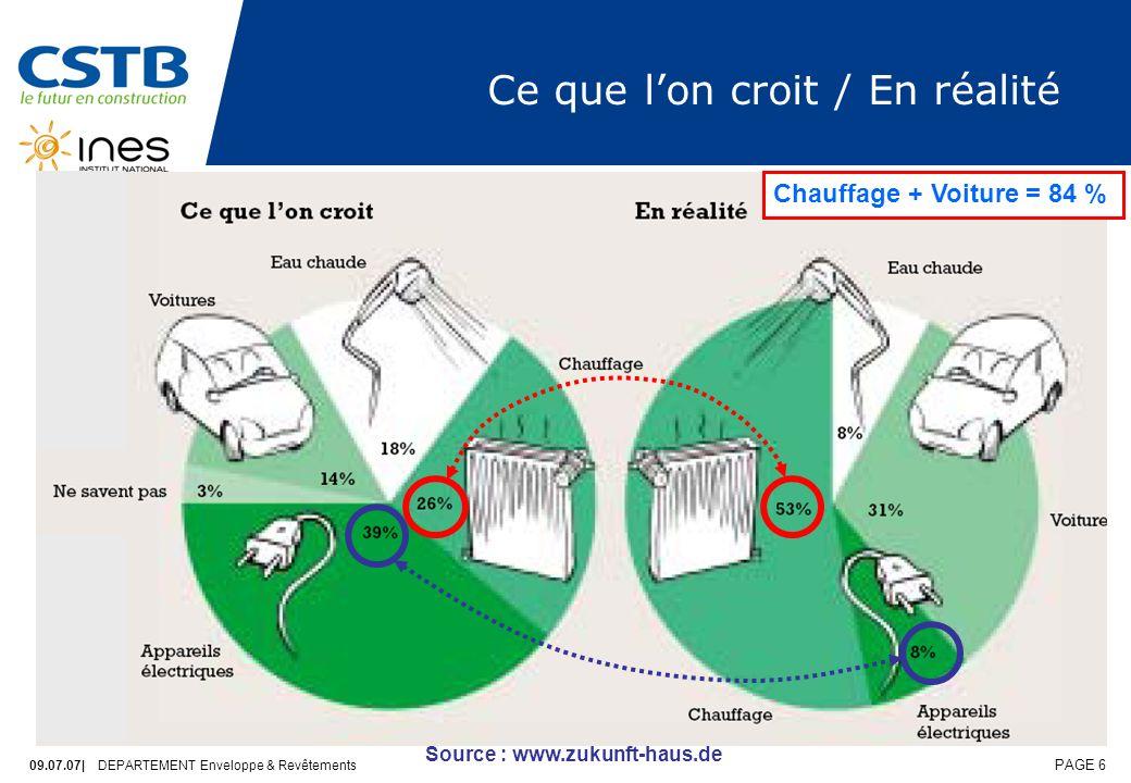 09.07.07| DEPARTEMENT Enveloppe & Revêtements PAGE 6 Ce que lon croit / En réalité Source : www.zukunft-haus.de Chauffage + Voiture = 84 %