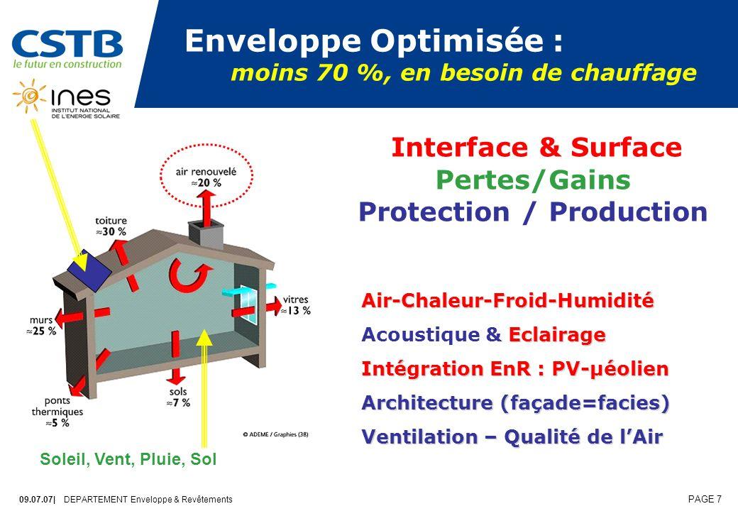 09.07.07| DEPARTEMENT Enveloppe & Revêtements PAGE 7 Enveloppe Optimisée : moins 70 %, en besoin de chauffage Air-Chaleur-Froid-Humidité Eclairage Acoustique & Eclairage Intégration EnR : PV-µéolien Architecture (façade=facies) Ventilation – Qualité de lAir Interface & Surface Pertes/Gains Protection / Production Soleil, Vent, Pluie, Sol