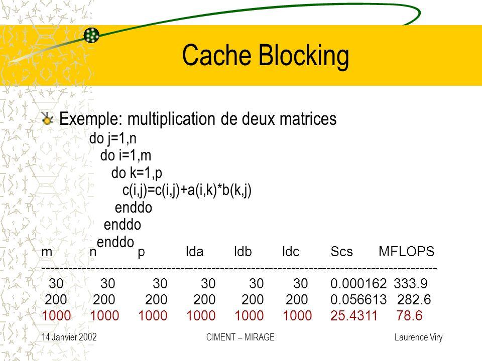 14 Janvier 2002 CIMENT – MIRAGE Laurence Viry Cache Blocking Exemple: multiplication de deux matrices do j=1,n do i=1,m do k=1,p c(i,j)=c(i,j)+a(i,k)*