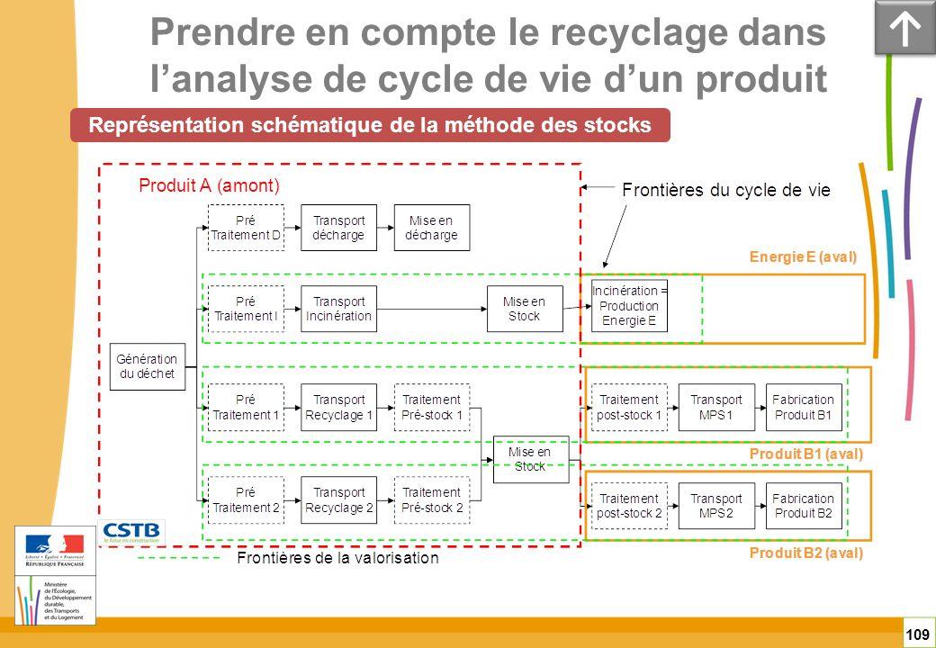 Prendre en compte le recyclage dans lanalyse de cycle de vie dun produit 109 Représentation schématique de la méthode des stocks