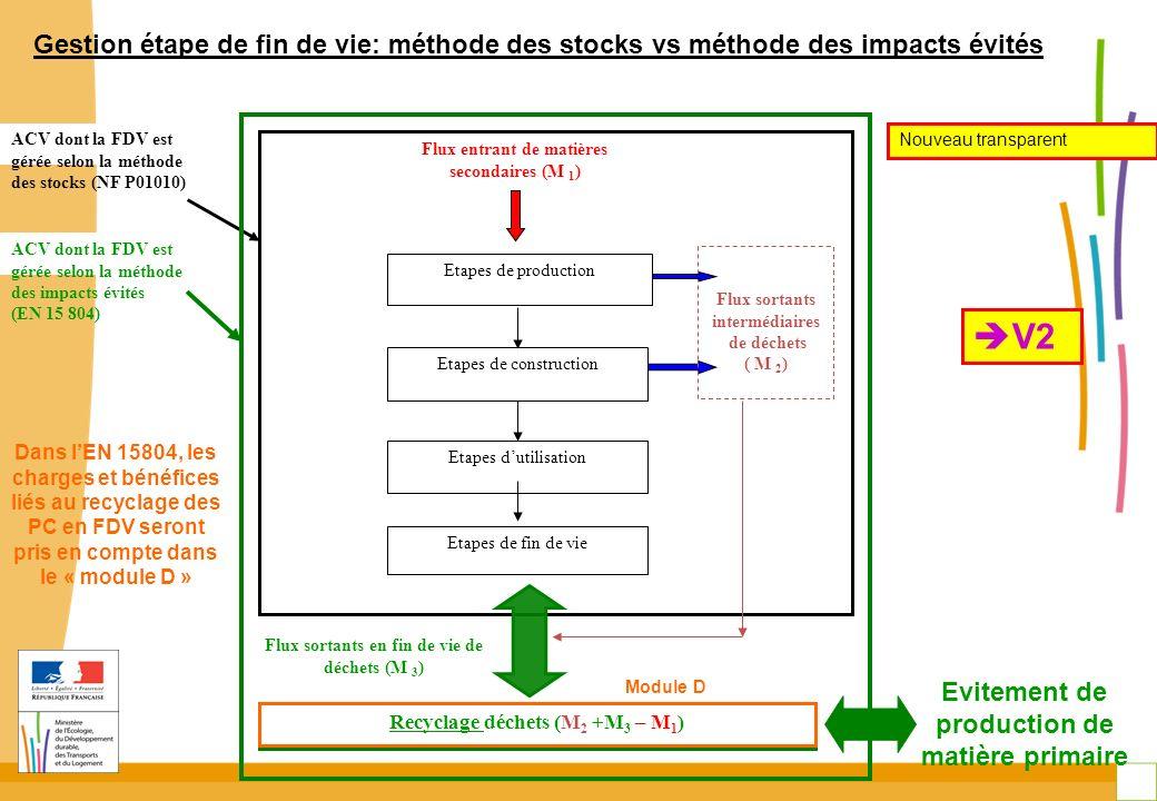Flux sortants en fin de vie de déchets (M 3 ) Recyclage déchets (M 2 +M 3 – M 1 ) Etapes de production ACV dont la FDV est gérée selon la méthode des