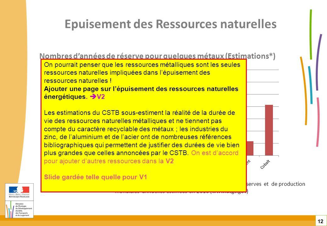 Epuisement des Ressources naturelles 12 Nombres dannées de réserve pour quelques métaux (Estimations*) *Estimations CSTB réalisées à partir des donnée