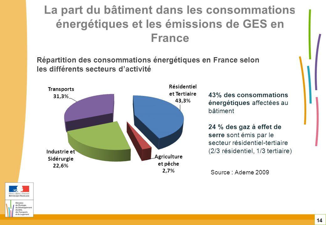 La part du bâtiment dans les consommations énergétiques et les émissions de GES en France 14 Répartition des consommations énergétiques en France selo