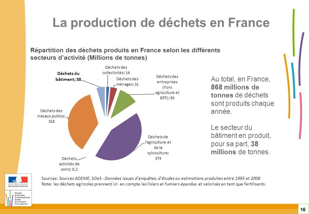 La production de déchets en France 16 Sources: Sources ADEME, SOeS - Données issues d'enquêtes, d'études ou estimations produites entre 1995 et 2006 N