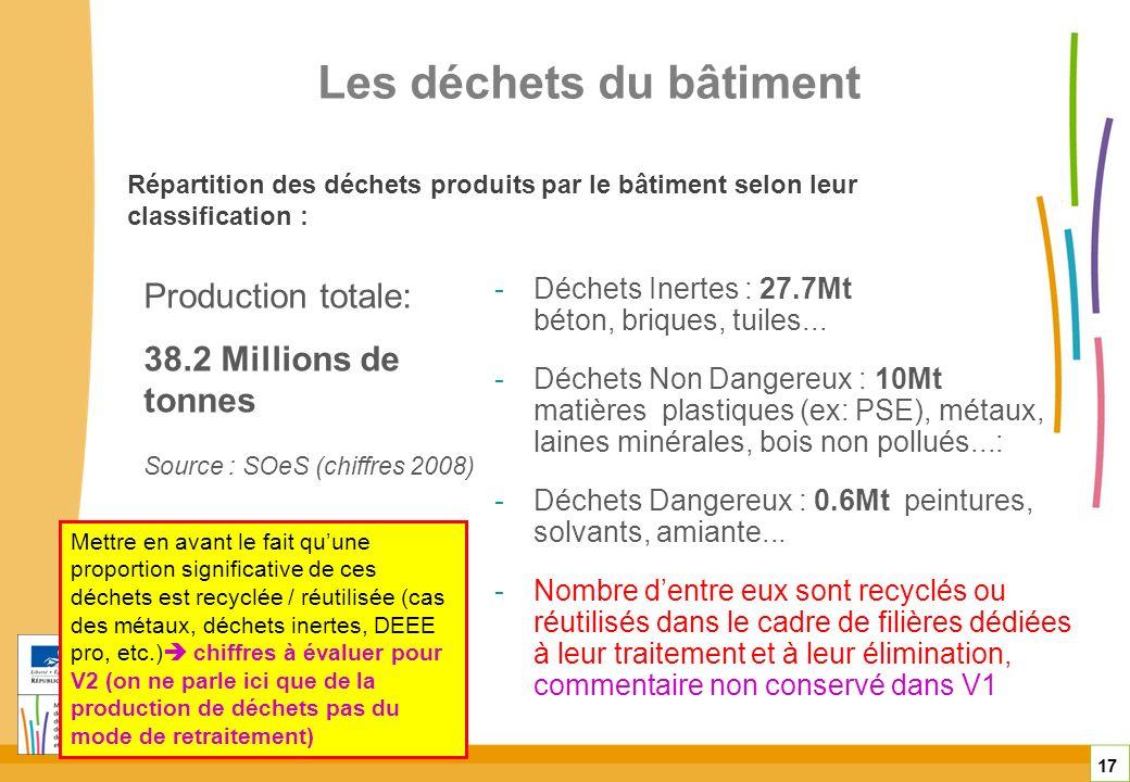 Les déchets du bâtiment 17 -Déchets Inertes : 27.7Mt béton, briques, tuiles... -Déchets Non Dangereux : 10Mt matières plastiques (ex: PSE), métaux, la
