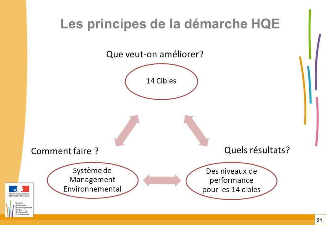 Les principes de la démarche HQE 21 14 Cibles Des niveaux de performance pour les 14 cibles Système de Management Environnemental Que veut-on améliore