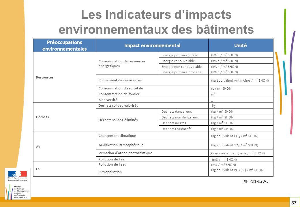 Les Indicateurs dimpacts environnementaux des bâtiments 37 XP P01-020-3 Préoccupations environnementales Impact environnementalUnité Ressources Consom