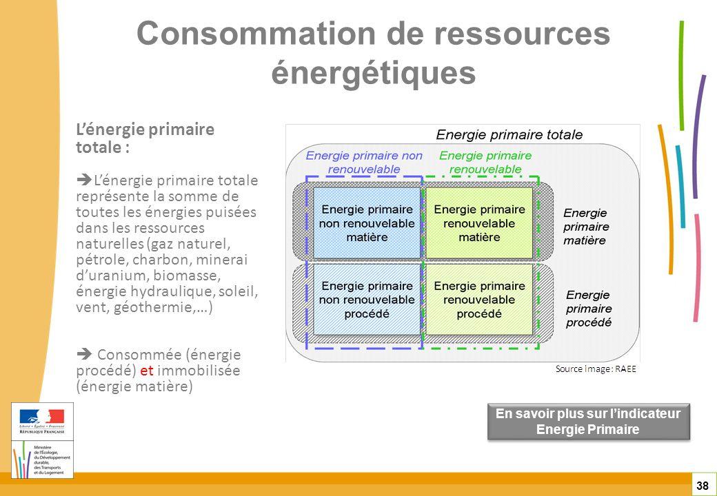 Consommation de ressources énergétiques 38 En savoir plus sur lindicateur Energie Primaire En savoir plus sur lindicateur Energie Primaire Lénergie pr