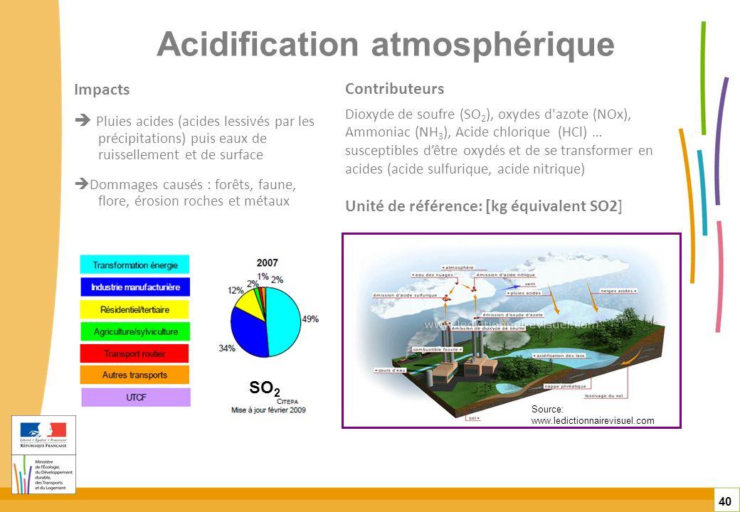 Acidification atmosphérique 40 Impacts Pluies acides (acides lessivés par les précipitations) puis eaux de ruissellement et de surface Dommages causés