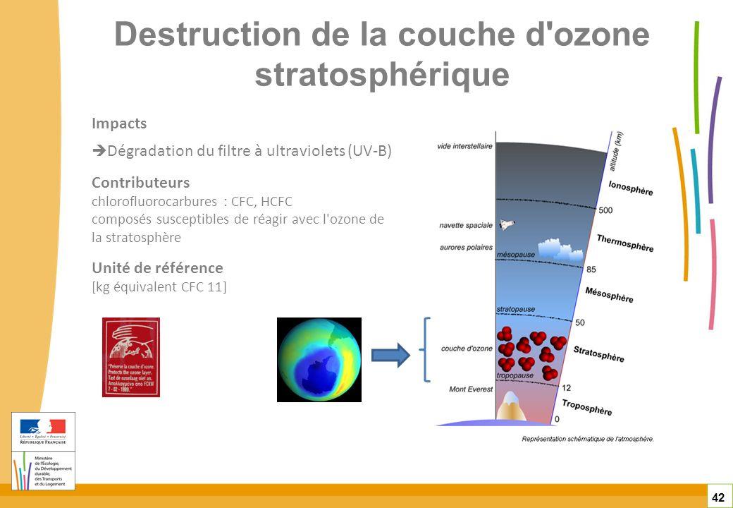 Destruction de la couche d'ozone stratosphérique 42 Impacts Dégradation du filtre à ultraviolets (UV-B) Contributeurs chlorofluorocarbures : CFC, HCFC