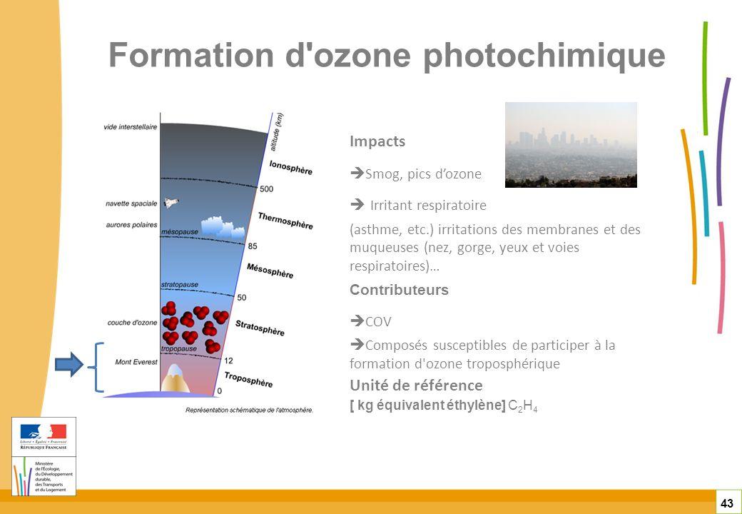 Formation d'ozone photochimique Impacts Smog, pics dozone Irritant respiratoire (asthme, etc.) irritations des membranes et des muqueuses (nez, gorge,