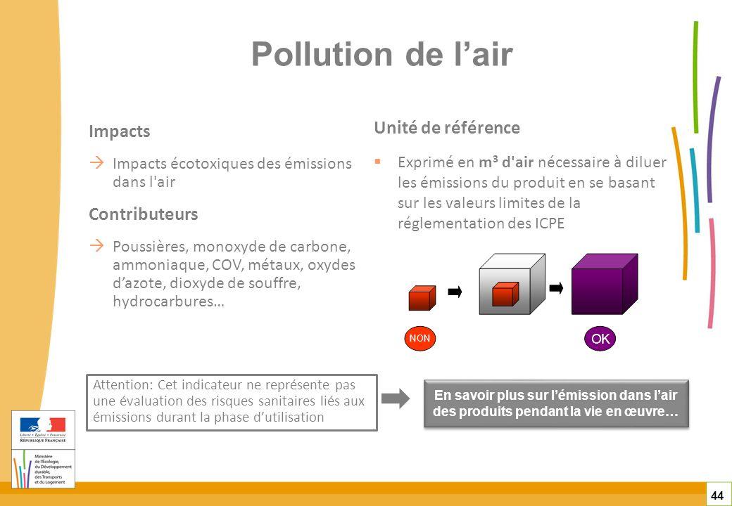 Pollution de lair Impacts Impacts écotoxiques des émissions dans l'air Contributeurs Poussières, monoxyde de carbone, ammoniaque, COV, métaux, oxydes