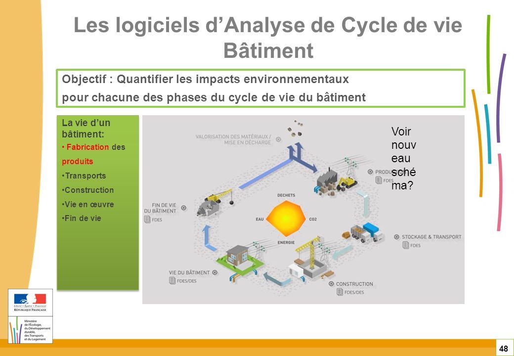 Les logiciels dAnalyse de Cycle de vie Bâtiment 48 Objectif : Quantifier les impacts environnementaux pour chacune des phases du cycle de vie du bâtim