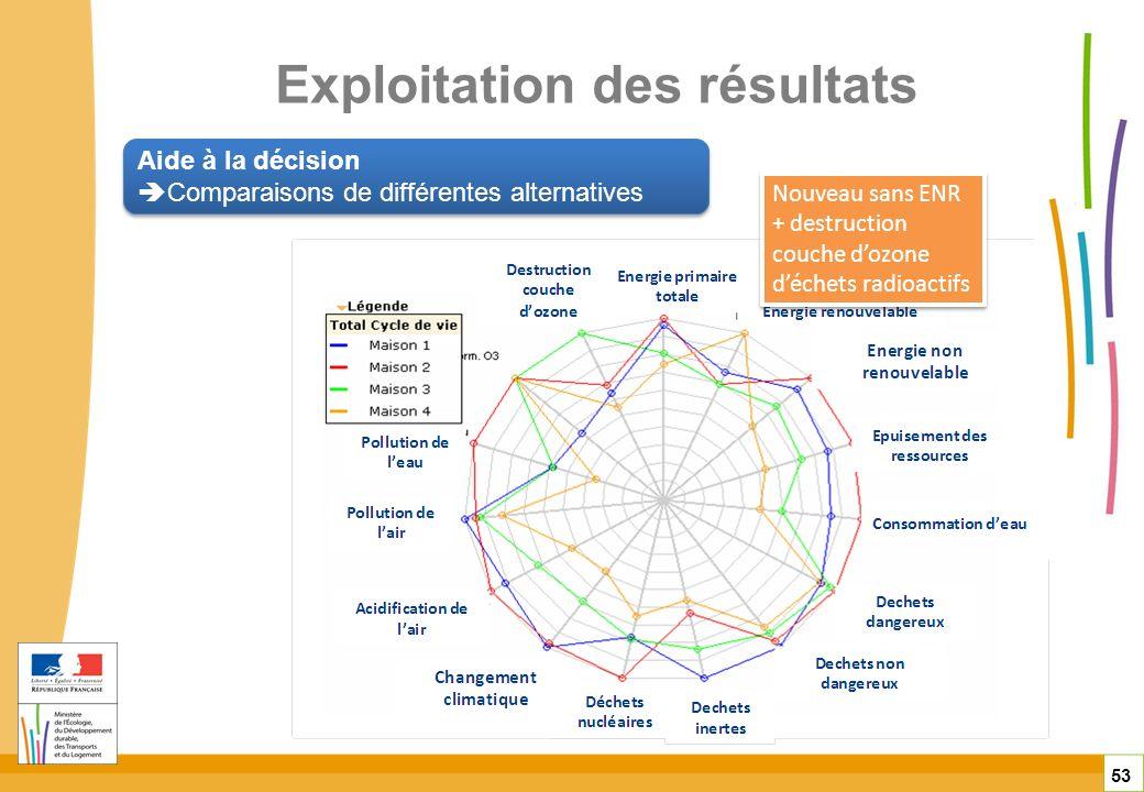 Exploitation des résultats 53 Aide à la décision Comparaisons de différentes alternatives Aide à la décision Comparaisons de différentes alternatives
