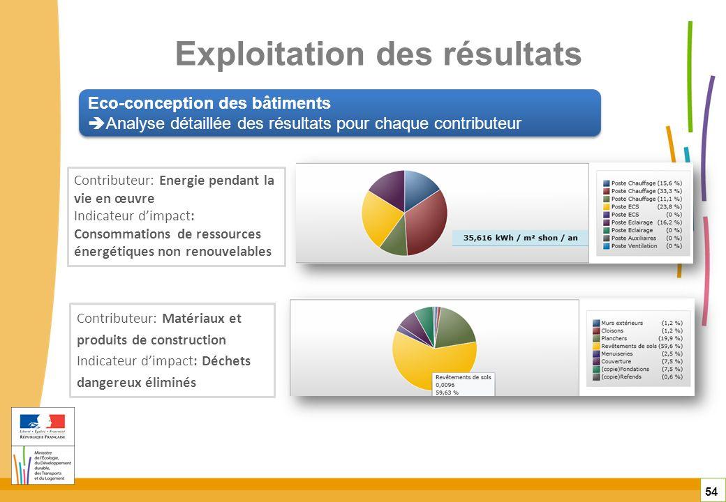 Eco-conception des bâtiments Analyse détaillée des résultats pour chaque contributeur Eco-conception des bâtiments Analyse détaillée des résultats pou