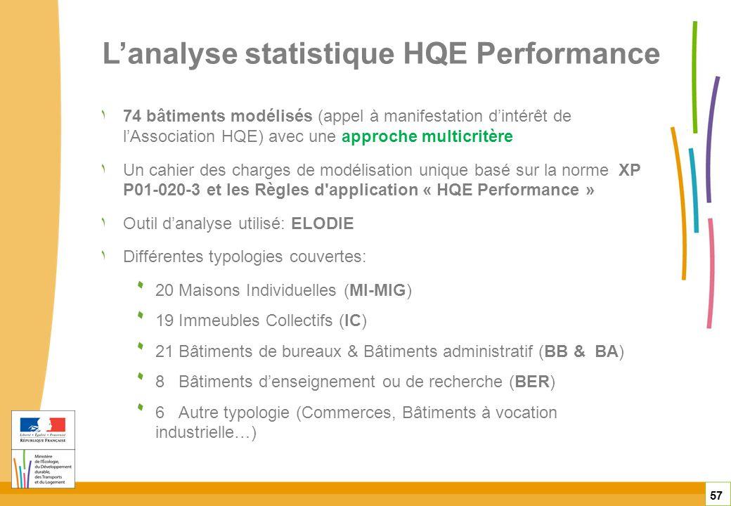 Lanalyse statistique HQE Performance 57 ١74 bâtiments modélisés (appel à manifestation dintérêt de lAssociation HQE) avec une approche multicritère ١U