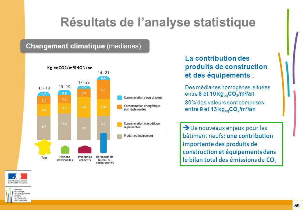 Résultats de lanalyse statistique 59 Changement climatique (médianes) La contribution des produits de construction et des équipements : Des médianes h