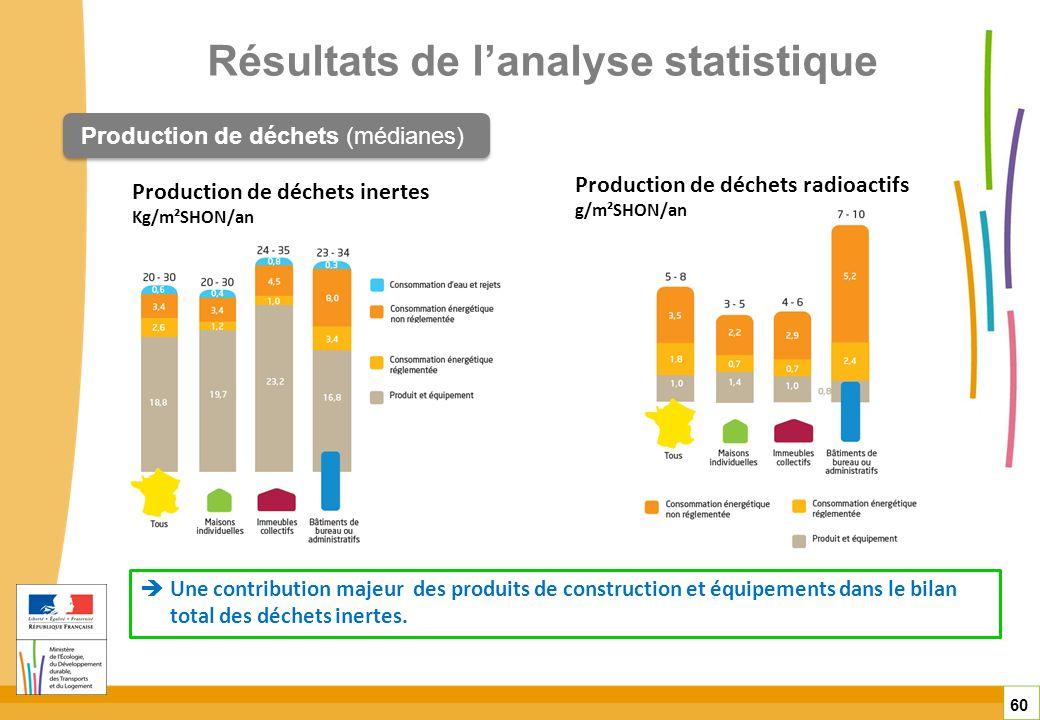 Résultats de lanalyse statistique 60 Production de déchets (médianes) Production de déchets inertes Kg/m²SHON/an Une contribution majeur des produits