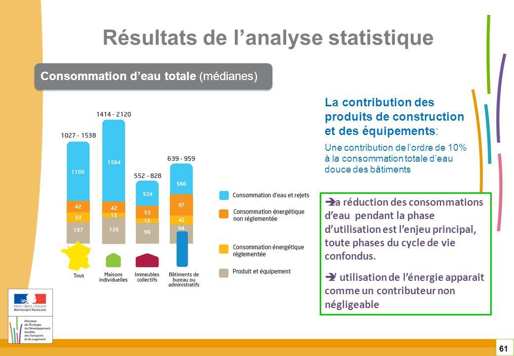 Résultats de lanalyse statistique 61 Consommation deau totale (médianes) La réduction des consommations deau pendant la phase dutilisation est lenjeu
