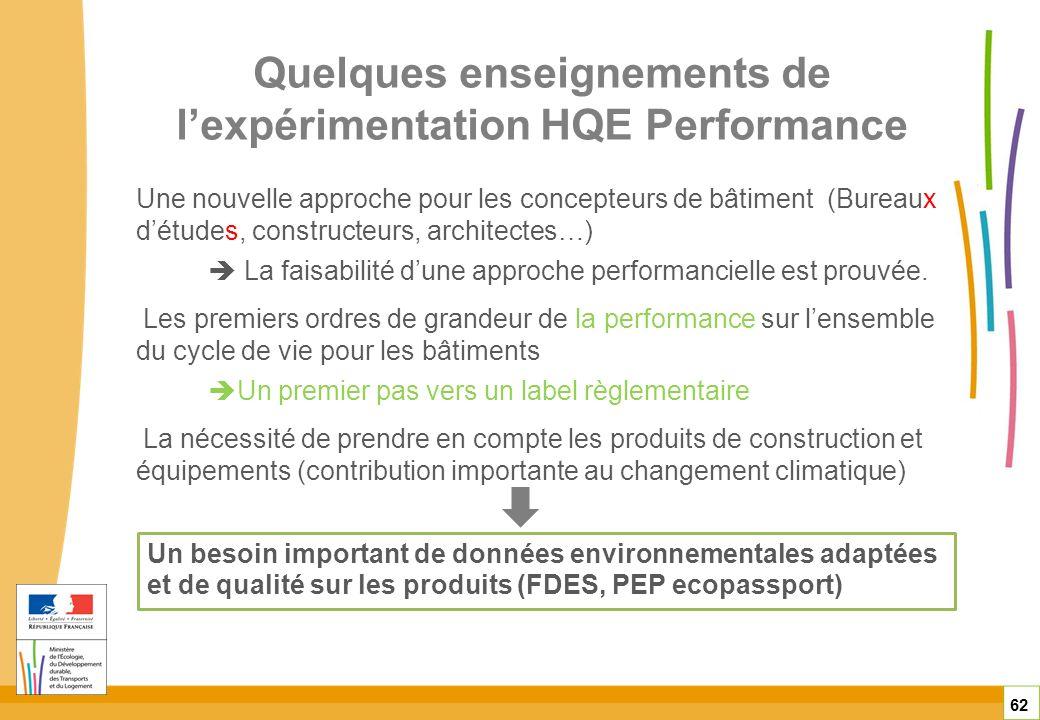 Quelques enseignements de lexpérimentation HQE Performance 62 Une nouvelle approche pour les concepteurs de bâtiment (Bureaux détudes, constructeurs,
