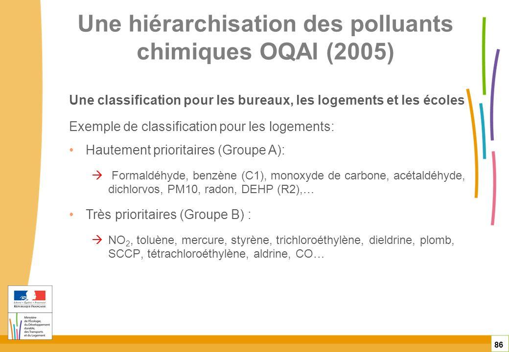 Une hiérarchisation des polluants chimiques OQAI (2005) Une classification pour les bureaux, les logements et les écoles Exemple de classification pou