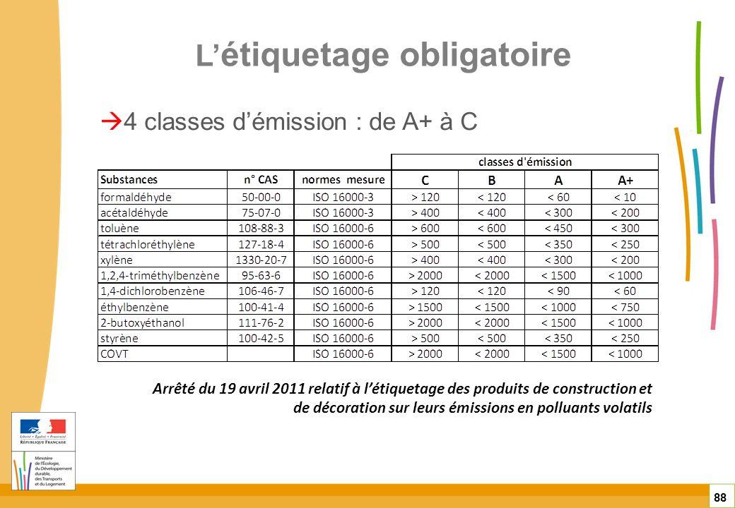 L étiquetage obligatoire 88 4 classes démission : de A+ à C Arrêté du 19 avril 2011 relatif à létiquetage des produits de construction et de décoratio