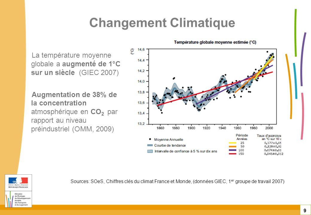 Changement Climatique 9 Sources: SOeS, Chiffres clés du climat France et Monde, (données GIEC, 1 er groupe de travail 2007) La température moyenne glo