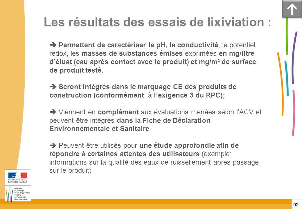 Les résultats des essais de lixiviation : 92 Permettent de caractériser le pH, la conductivité, le potentiel redox, les masses de substances émises ex
