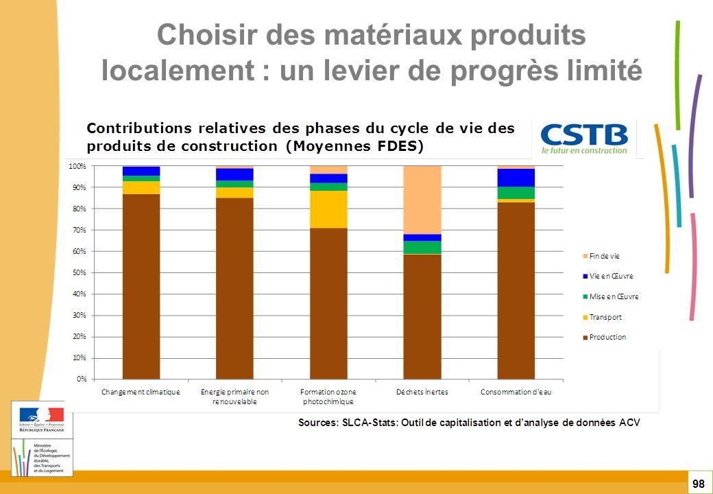 Choisir des matériaux produits localement : un levier de progrès limité 98