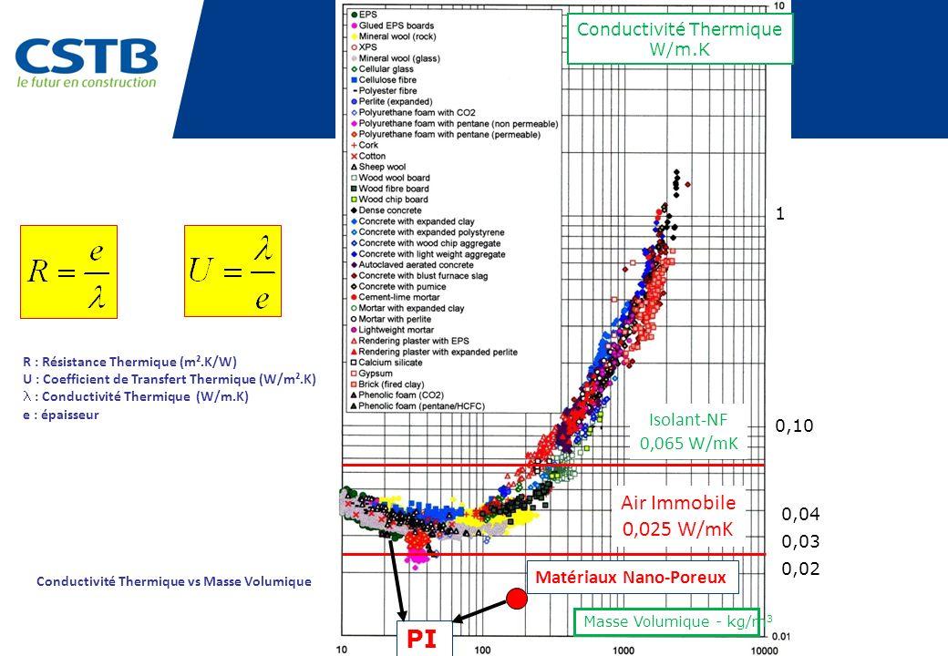Matériaux Nano-Poreux 0,10 0,02 0,03 0,04 1 Conductivité Thermique W/m.K Isolant-NF 0,065 W/mK Air Immobile 0,025 W/mK PI V Masse Volumique - kg/m 3 C