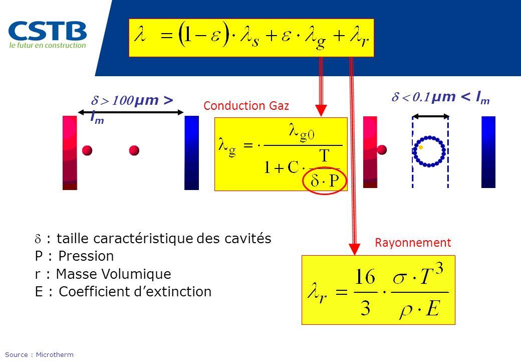 : taille caractéristique des cavités P : Pression r : Masse Volumique E : Coefficient dextinction µm > l m µm < l m Rayonnement Conduction Gaz Source
