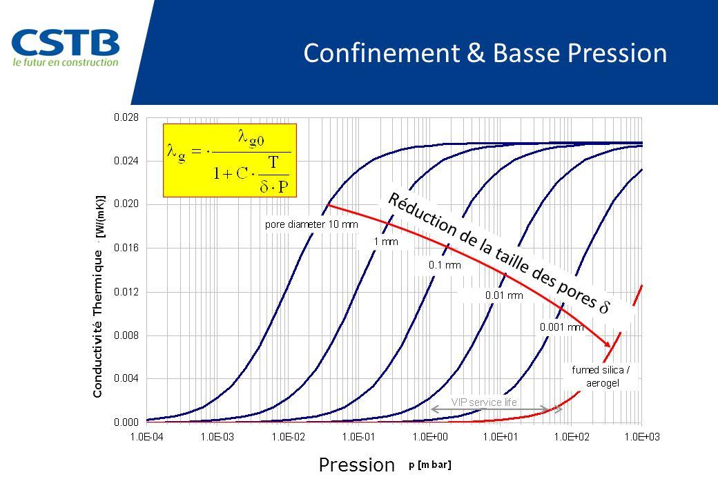 Confinement & Basse Pression Réduction de la taille des pores Pression Conductivité Thermique