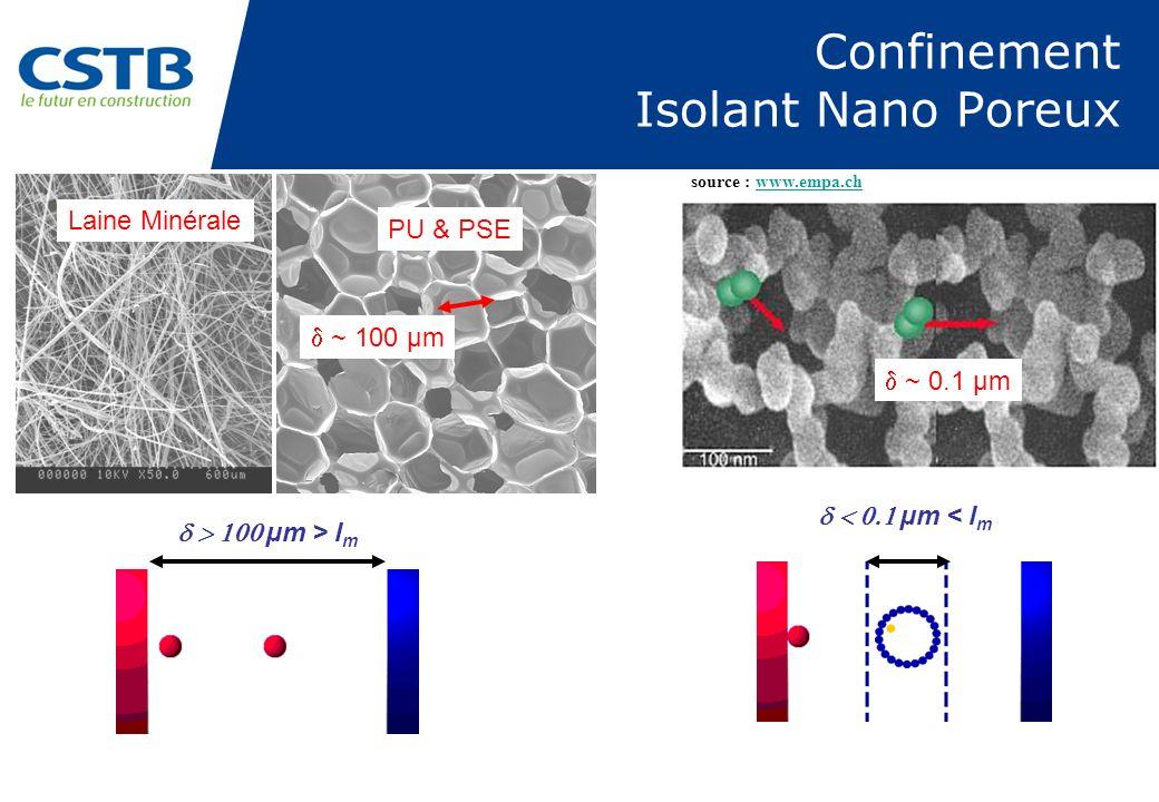 Confinement Isolant Nano Poreux source : www.empa.chwww.empa.ch ~ 100 µm ~ 0.1 µm µm > l m µm < l m Laine Minérale PU & PSE