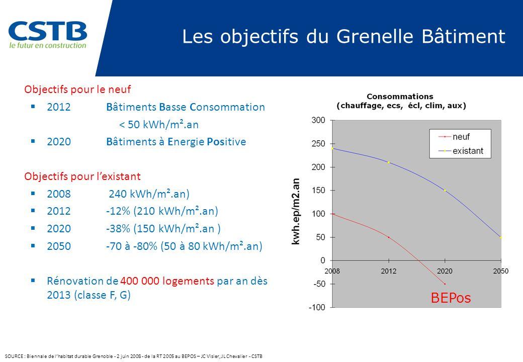 Les objectifs du Grenelle Bâtiment Objectifs pour le neuf 2012 Bâtiments Basse Consommation < 50 kWh/m².an 2020 Bâtiments à Energie Positive Objectifs