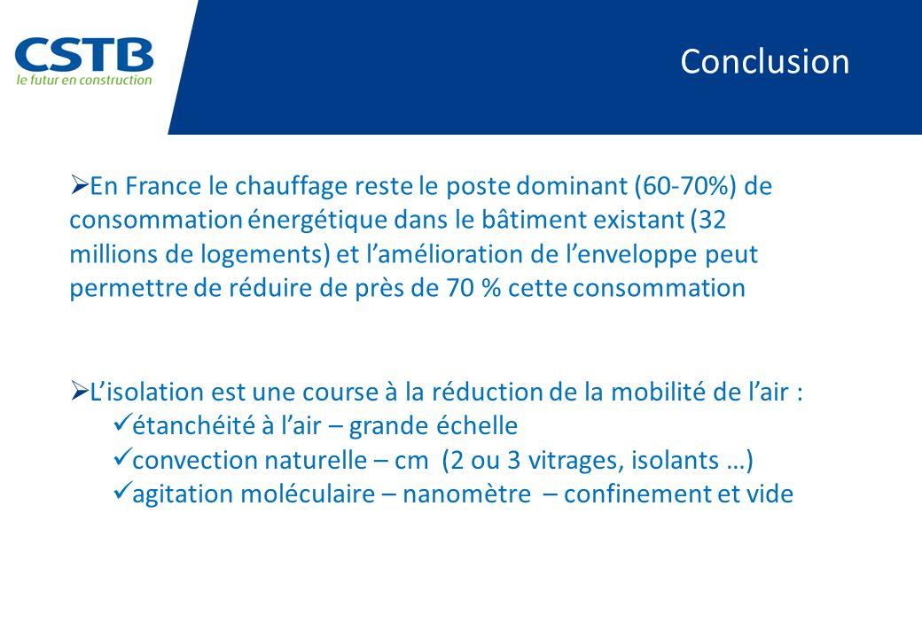 Conclusion En France le chauffage reste le poste dominant (60-70%) de consommation énergétique dans le bâtiment existant (32 millions de logements) et
