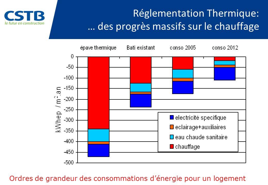 Réglementation Thermique: … des progrès massifs sur le chauffage Ordres de grandeur des consommations dénergie pour un logement