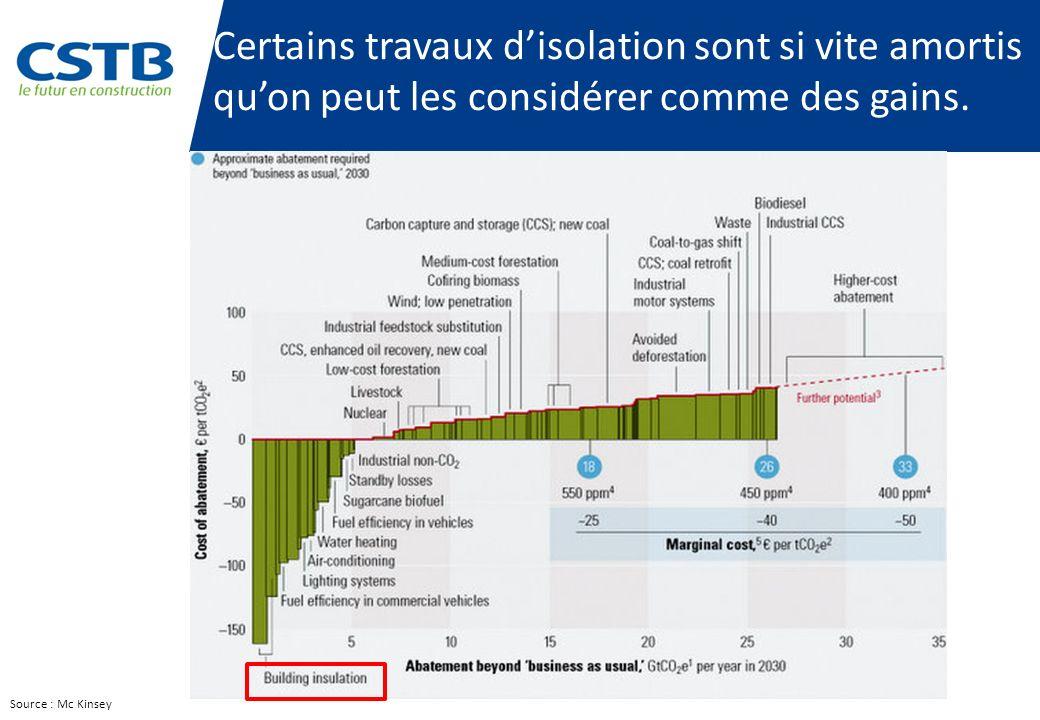 210 millions de bâtiments Environ 53 milliard de m² Source : E2APT-RICS-ACE Europe : importance de la rénovation 60% 40 % Nouveau bâtiments : moins de 1 %