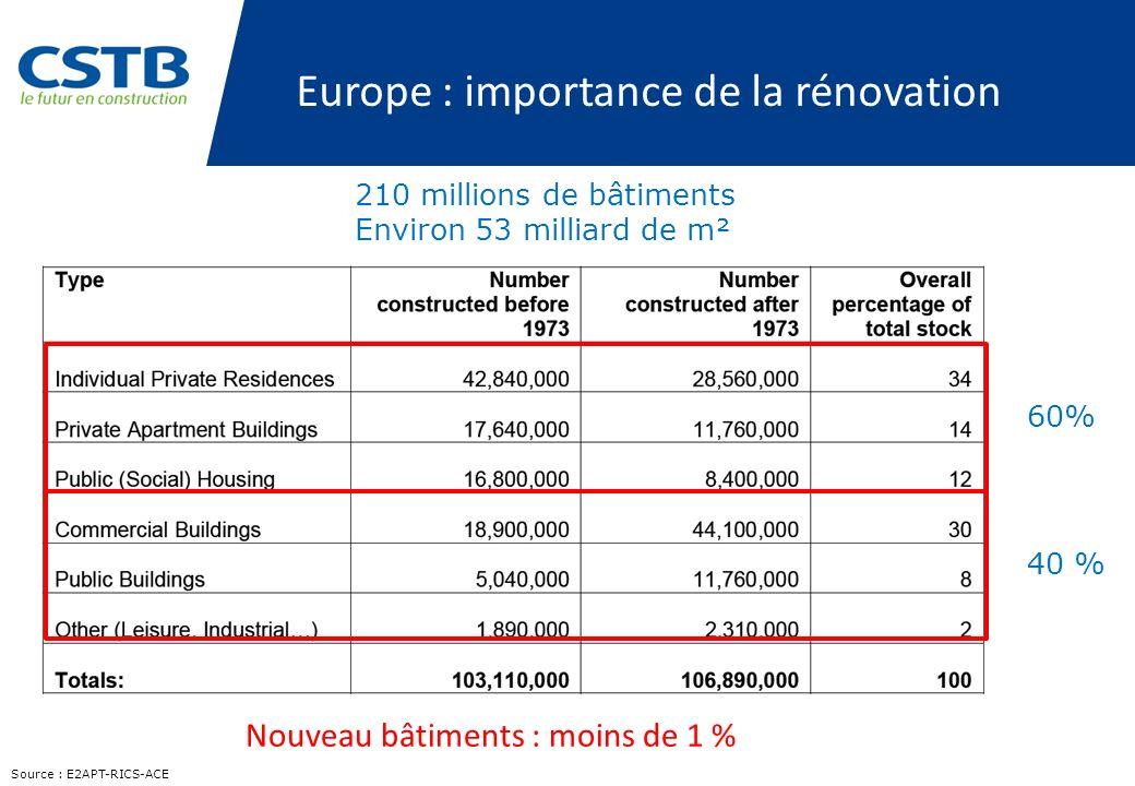 210 millions de bâtiments Environ 53 milliard de m² Source : E2APT-RICS-ACE Europe : importance de la rénovation 60% 40 % Nouveau bâtiments : moins de