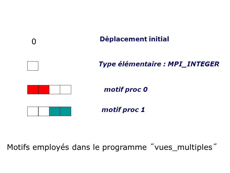 Type élémentaire : MPI_INTEGER motif proc 0 motif proc 1 0 Déplacement initial Motifs employés dans le programme ˝vues_multiples˝