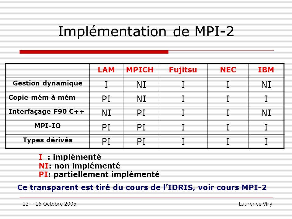 13 – 16 Octobre 2005 Laurence Viry Implémentation de MPI-2 LAMMPICHFujitsuNECIBM Gestion dynamique INIII Copie mém à mém PINIIII Interfaçage F90 C++ NIPIIINI MPI-IO PI III Types dérivés PI III I : implémenté NI: non implémenté PI: partiellement implémenté Ce transparent est tiré du cours de lIDRIS, voir cours MPI-2