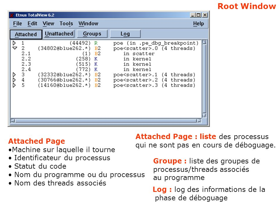 Stack Trace : liste appels … Stack Frame : variables locales registres paramètres… Source Pane: source indice des lignes points darrêt … Action Points: point darrêt barrière de synchro watchpoint evaluation point … Threads : threads du process … 5 fenêtres Process Window