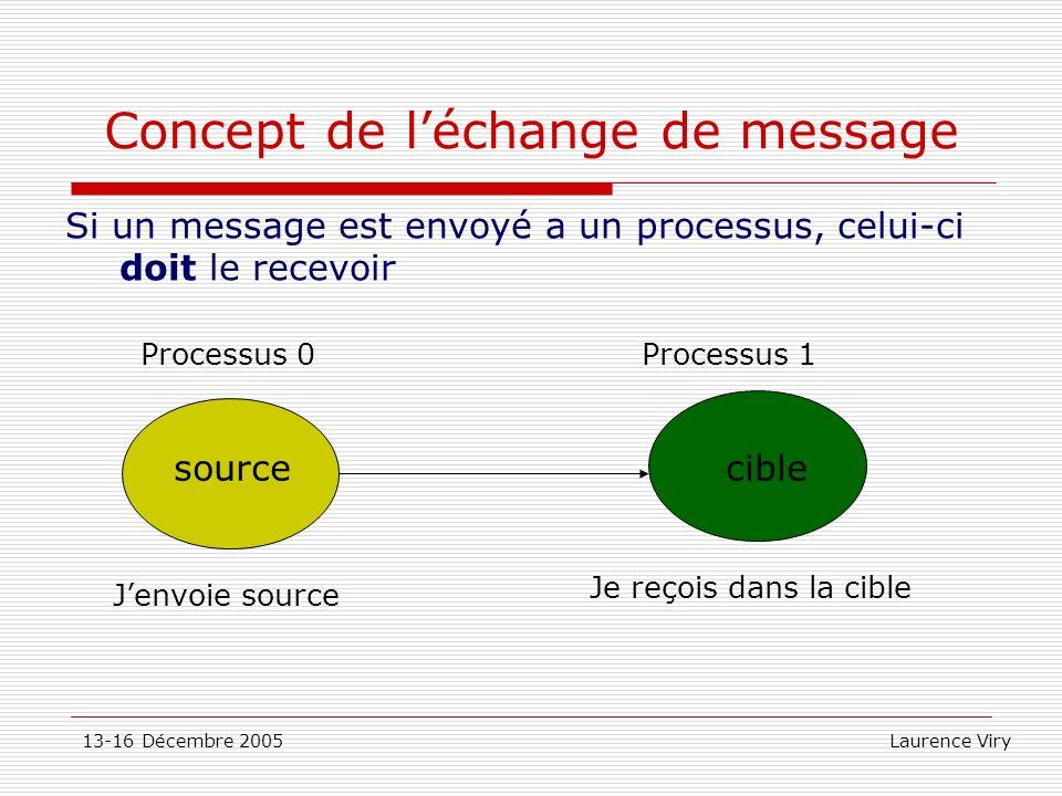 13-16 Décembre 2005 Laurence Viry Concept de léchange de message Si un message est envoyé a un processus, celui-ci doit le recevoir sourcecible Jenvoi