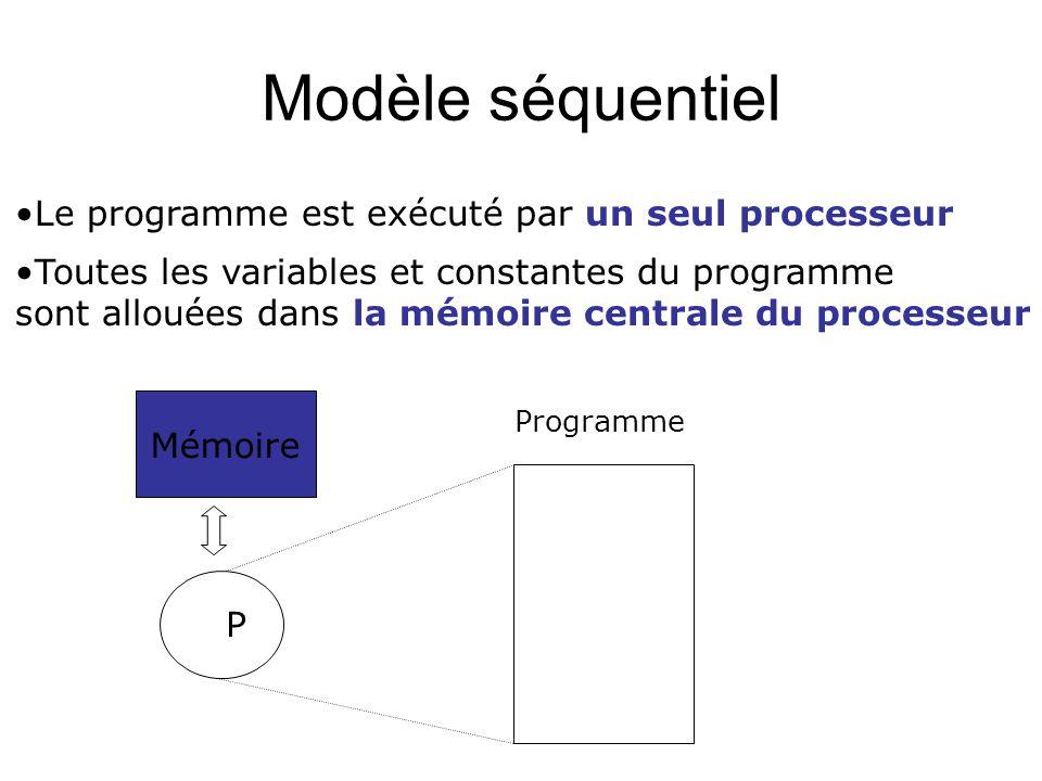 Modèle séquentiel Le programme est exécuté par un seul processeur Toutes les variables et constantes du programme sont allouées dans la mémoire centra