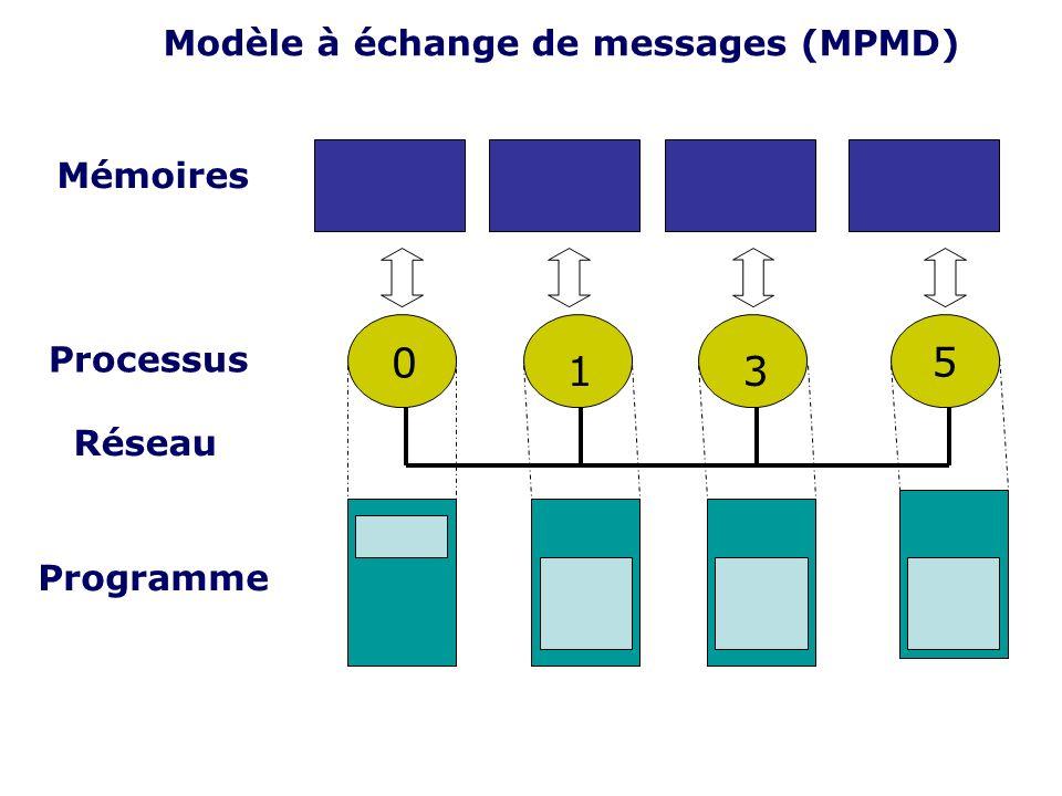 Modèle à échange de messages (MPMD) Mémoires 5 Processus Réseau Programme 0 13