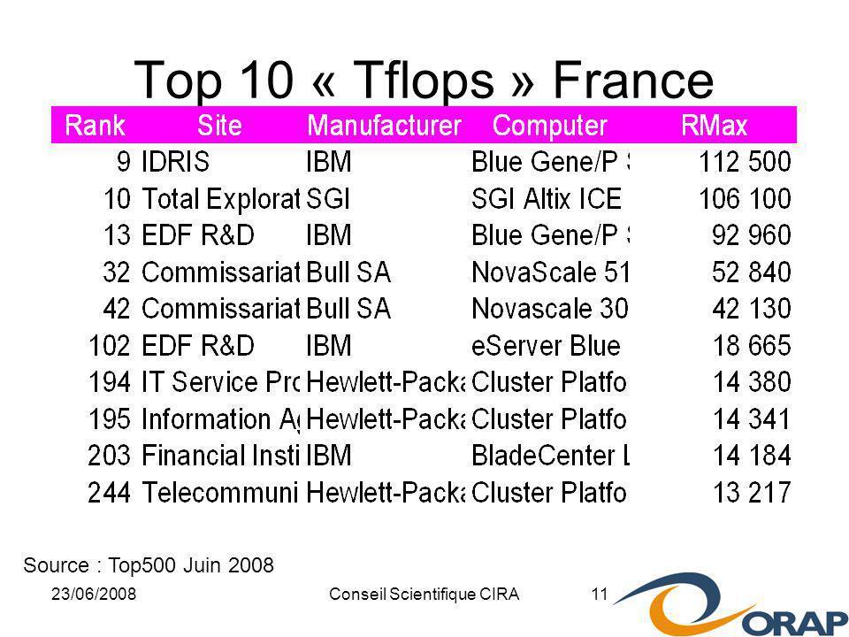 23/06/2008Conseil Scientifique CIRA 11 Top 10 « Tflops » France Source : Top500 Juin 2008