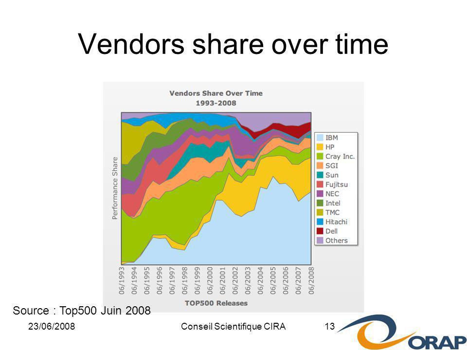 23/06/2008Conseil Scientifique CIRA 13 Vendors share over time Source : Top500 Juin 2008