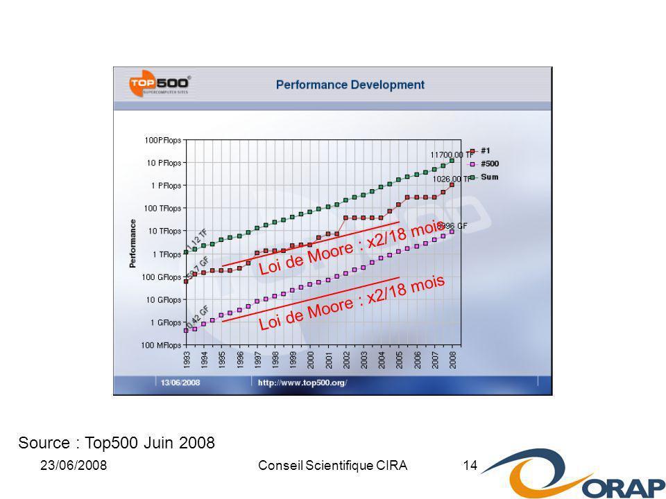 23/06/2008Conseil Scientifique CIRA 14 Source : Top500 Juin 2008 Loi de Moore : x2/18 mois