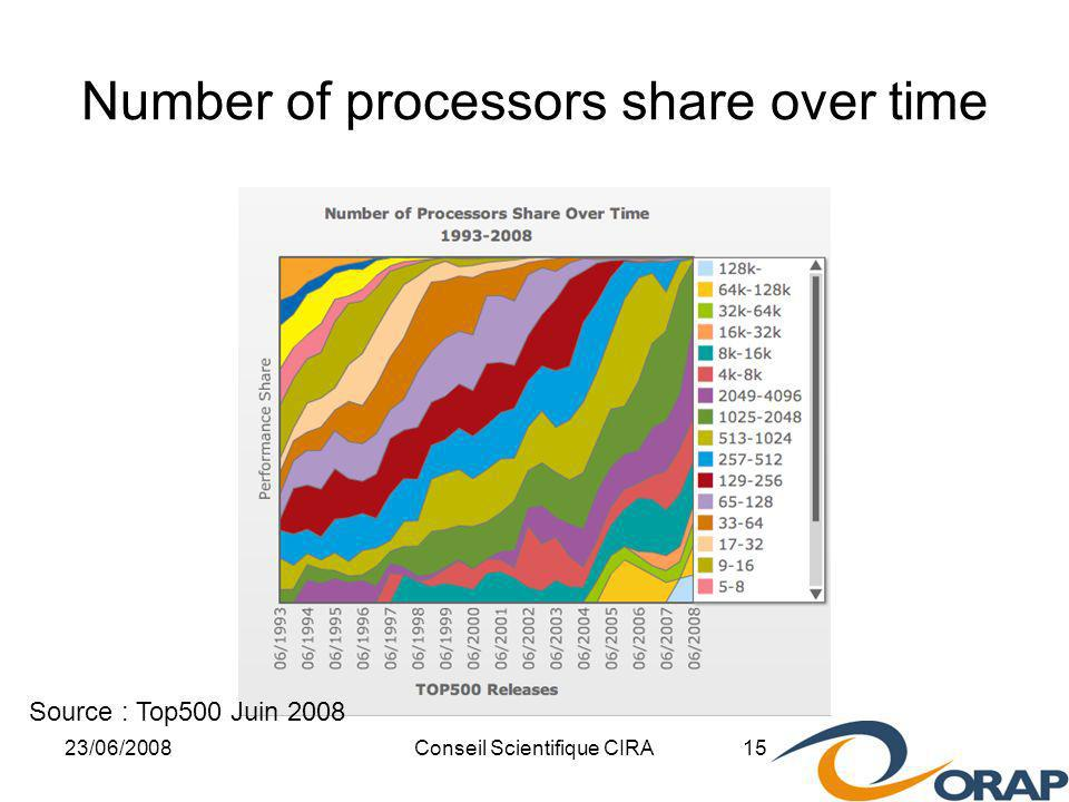 23/06/2008Conseil Scientifique CIRA 15 Number of processors share over time Source : Top500 Juin 2008