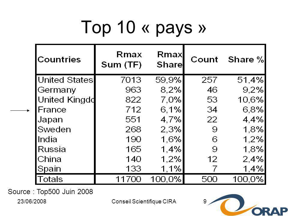 23/06/2008Conseil Scientifique CIRA 9 Top 10 « pays » Source : Top500 Juin 2008