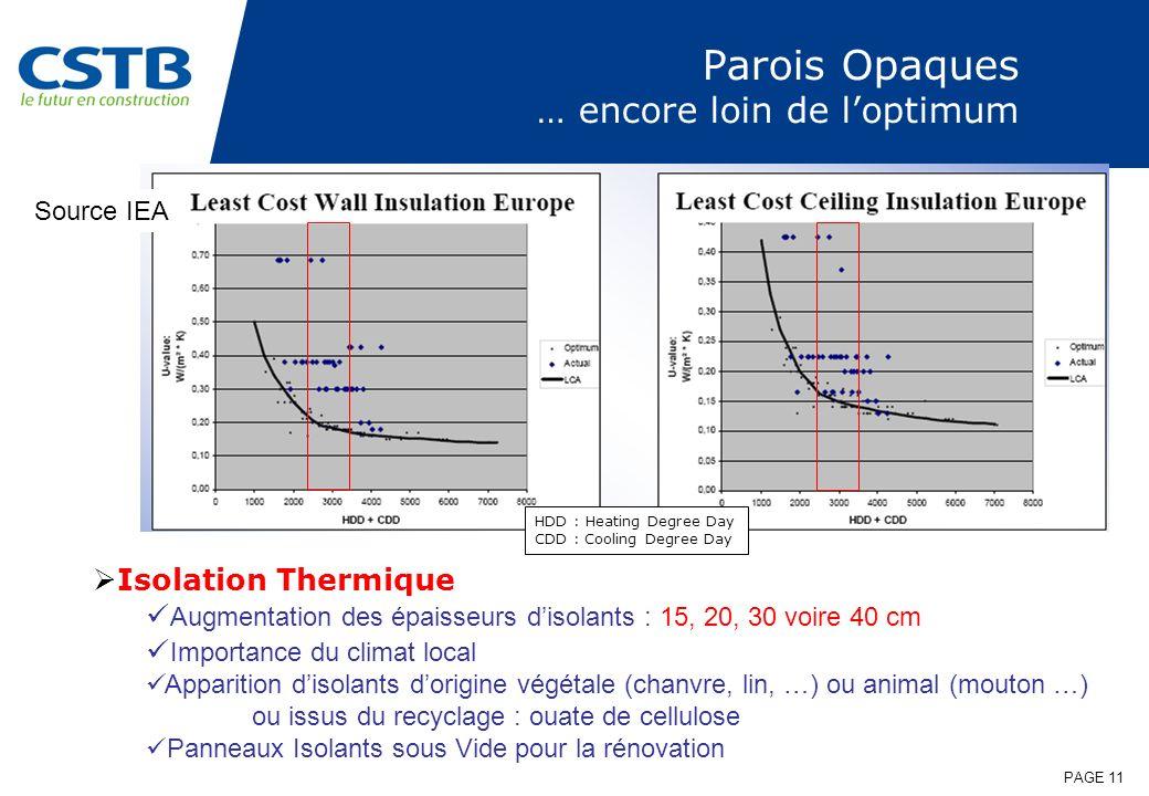 PAGE 11 Parois Opaques … encore loin de loptimum Isolation Thermique Augmentation des épaisseurs disolants : 15, 20, 30 voire 40 cm Importance du clim